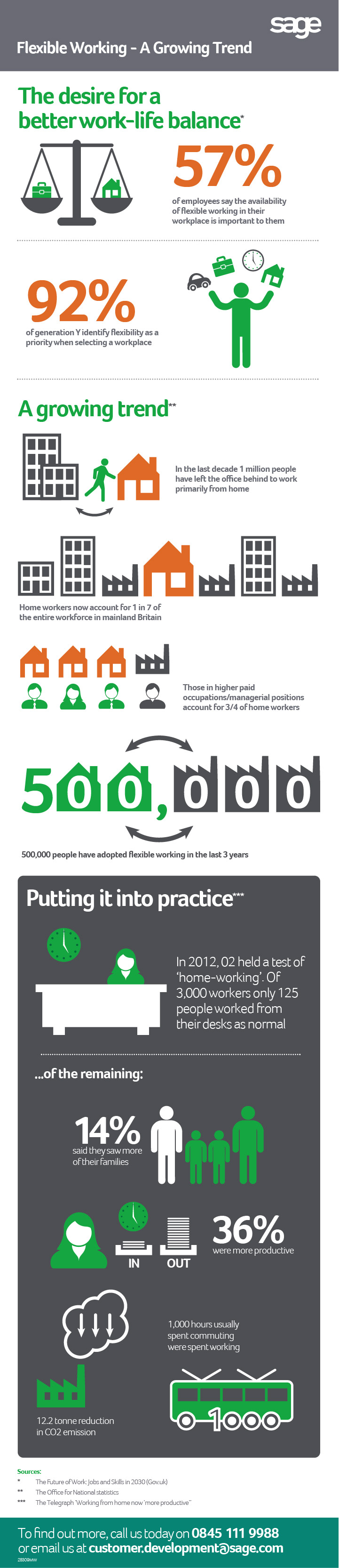 Sage flexible working infographic