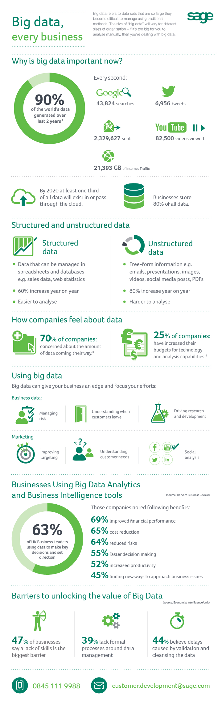 Sage - Big Data infographic