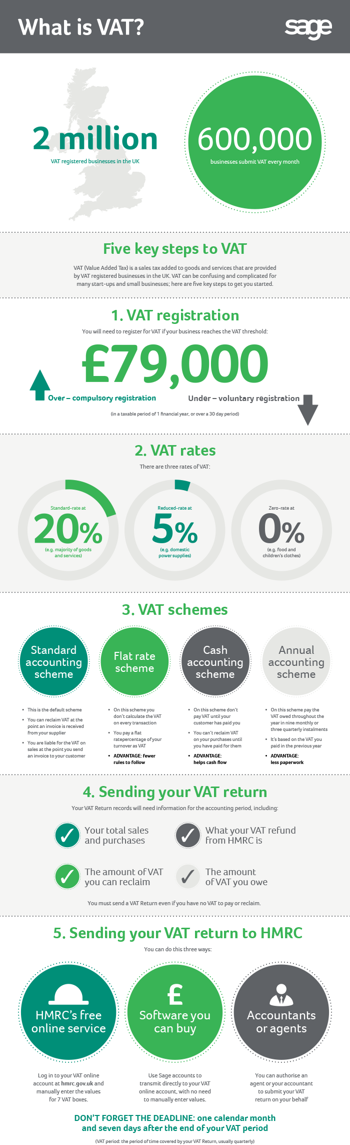 VAT explained - an infographic from Sage UK